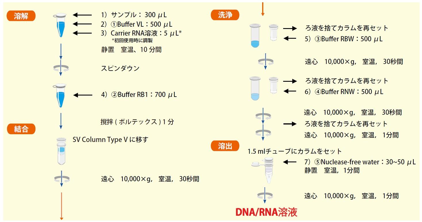 シカジーニアス® DNA/RNAプレップキット (ウイルス用)   核酸精製 ...